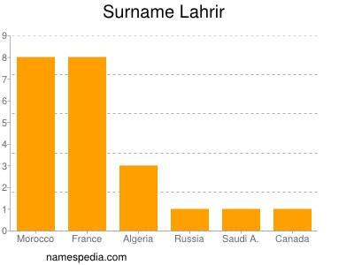 Surname Lahrir