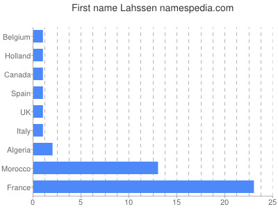 Given name Lahssen