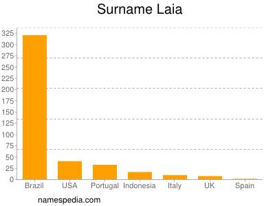 Surname Laia