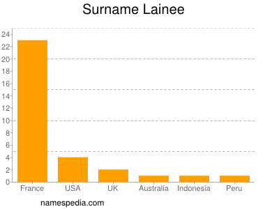 Surname Lainee