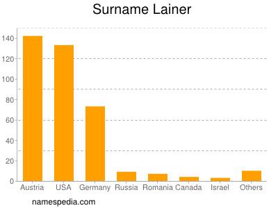Surname Lainer