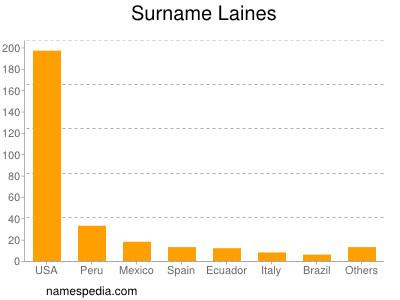 Surname Laines