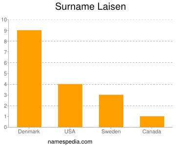 Surname Laisen