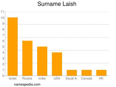 Surname Laish