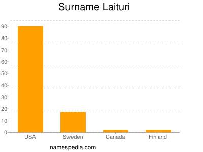 Surname Laituri