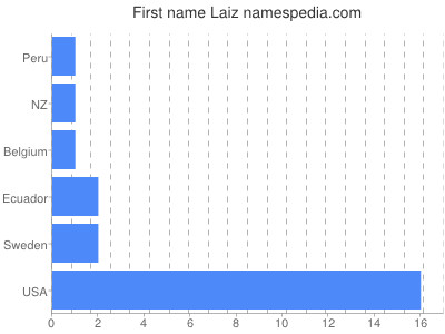Given name Laiz