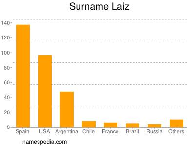 Surname Laiz