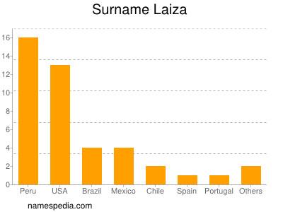 Surname Laiza