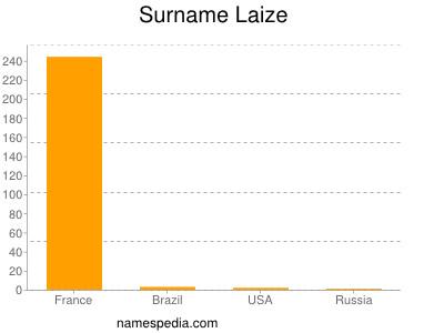 Surname Laize