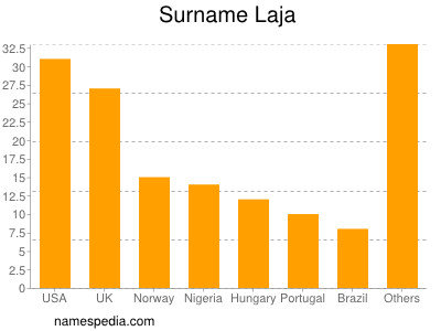 Surname Laja