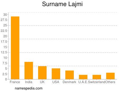 Surname Lajmi