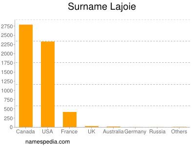 Surname Lajoie