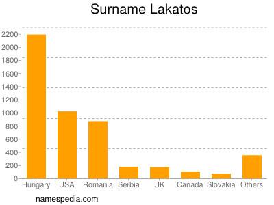 Surname Lakatos