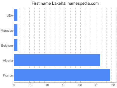 Given name Lakehal