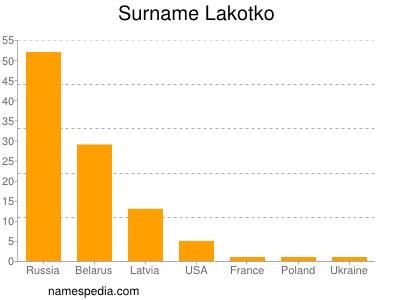 Surname Lakotko