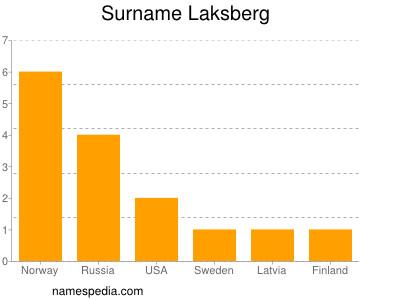 Surname Laksberg