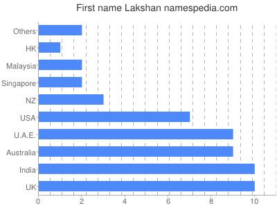Given name Lakshan