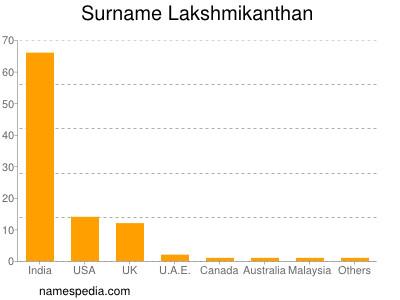 Surname Lakshmikanthan