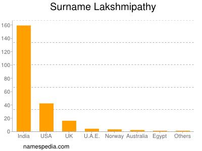 Surname Lakshmipathy
