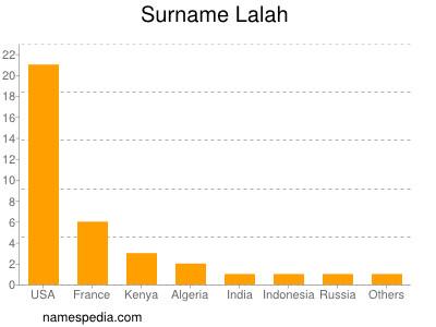 Surname Lalah