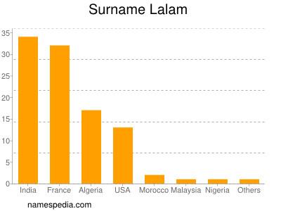 Surname Lalam