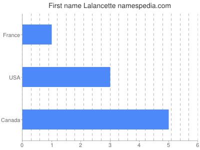 prenom Lalancette