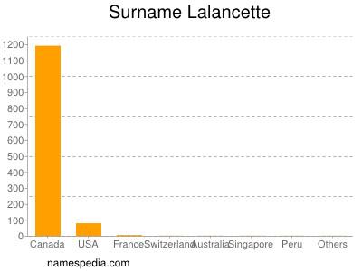 nom Lalancette