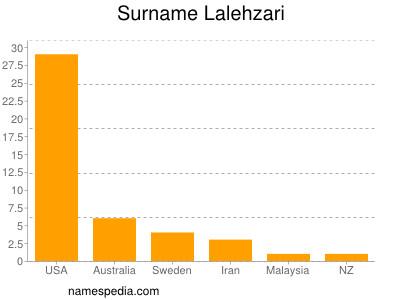 Surname Lalehzari