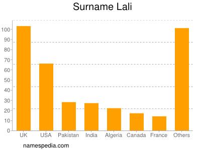 Surname Lali
