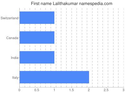 Given name Lalithakumar