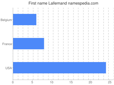 Given name Lallemand
