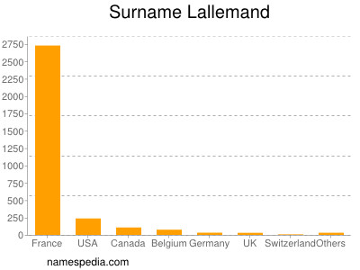 Surname Lallemand