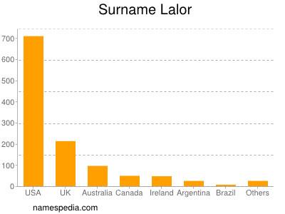 Surname Lalor