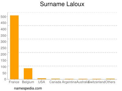 Familiennamen Laloux