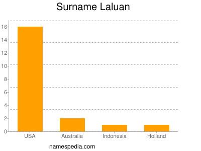 Surname Laluan