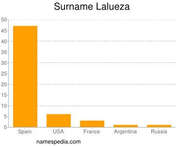 Surname Lalueza