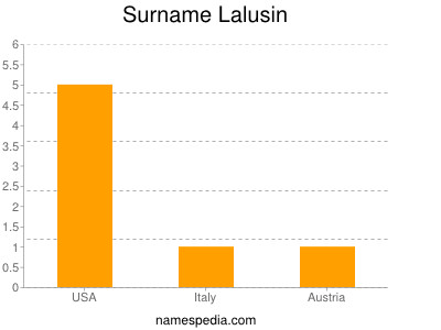 Surname Lalusin