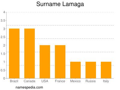 Surname Lamaga