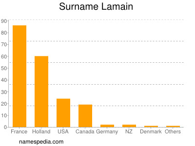 Surname Lamain