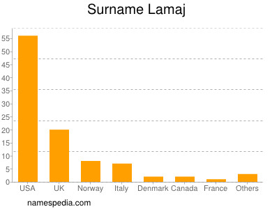 Surname Lamaj