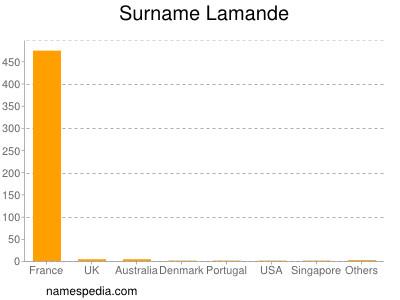 Familiennamen Lamande