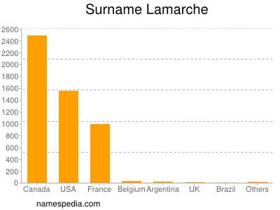 Surname Lamarche