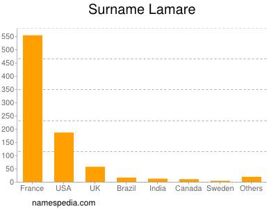 Surname Lamare