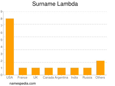 Surname Lambda