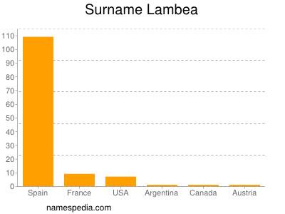 Surname Lambea