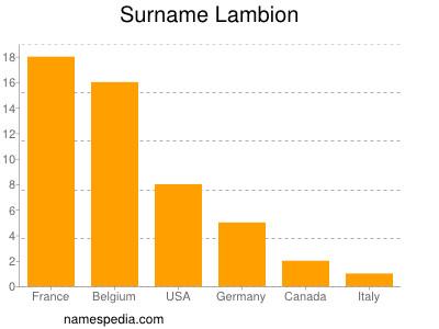 Surname Lambion