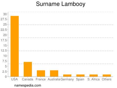 Surname Lambooy