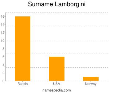 nom Lamborgini