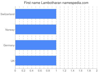 Given name Lambotharan