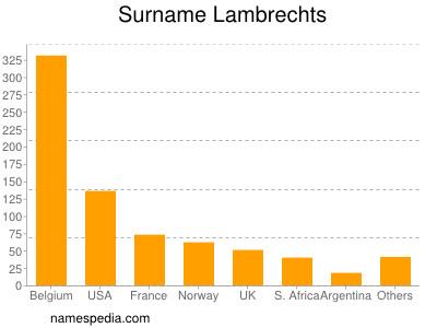 Surname Lambrechts